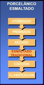 PORCELANICO ESMALTADO